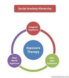Social Phobia And Anxiety - UK Essays UKEssays